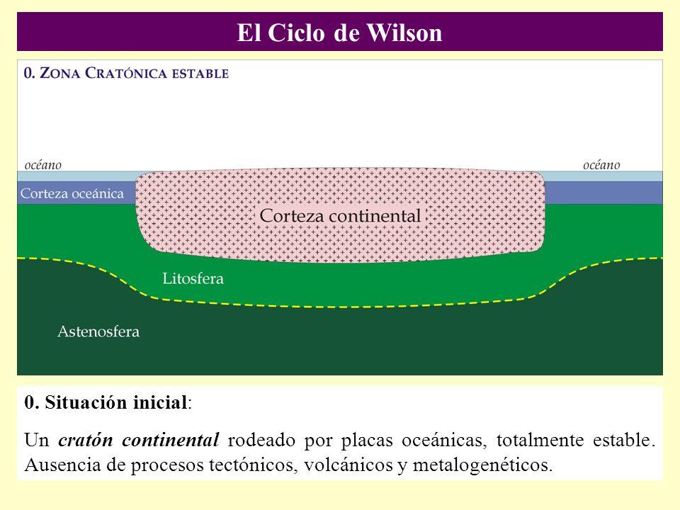 El Ciclo de Wilson 0. Situación inicial: