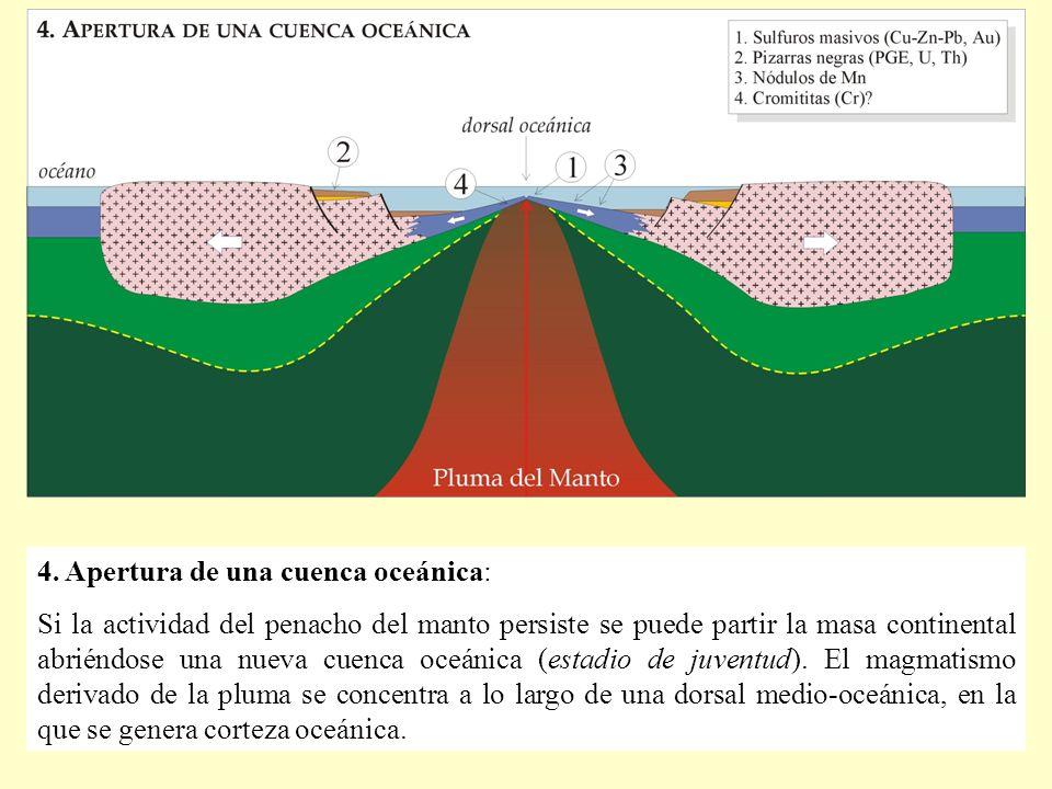 4. Apertura de una cuenca oceánica: