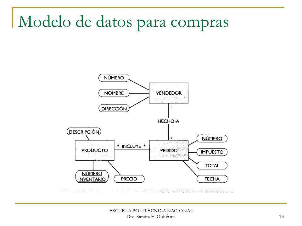 Modelo de datos para compras