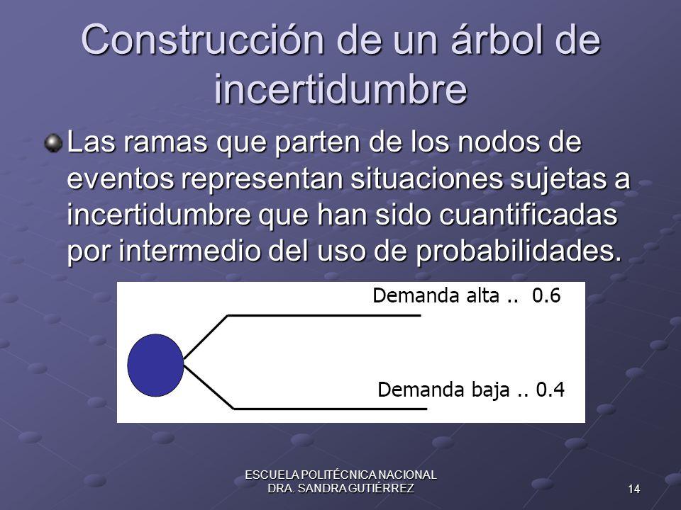 Construcción de un árbol de incertidumbre