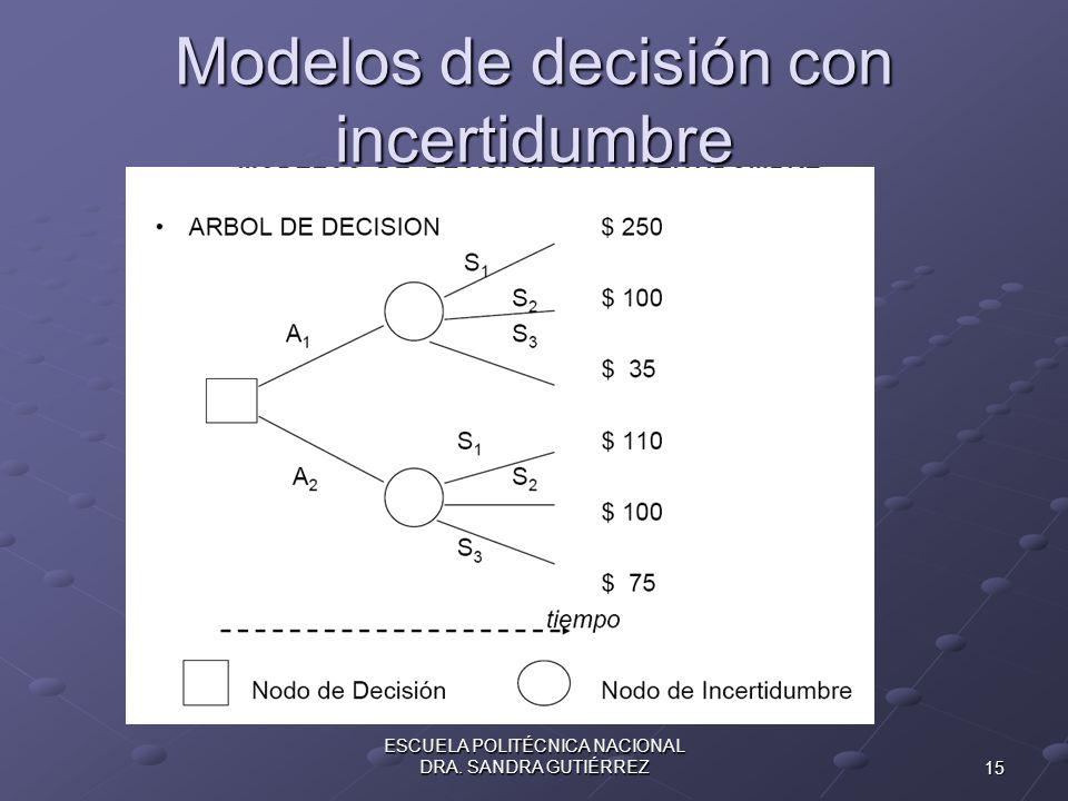 Modelos de decisión con incertidumbre