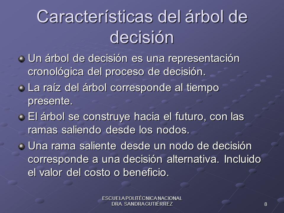 Características del árbol de decisión