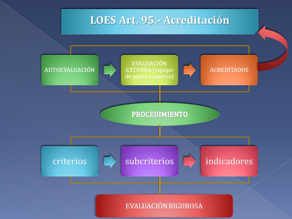 LOES Art. 95.- Acreditación