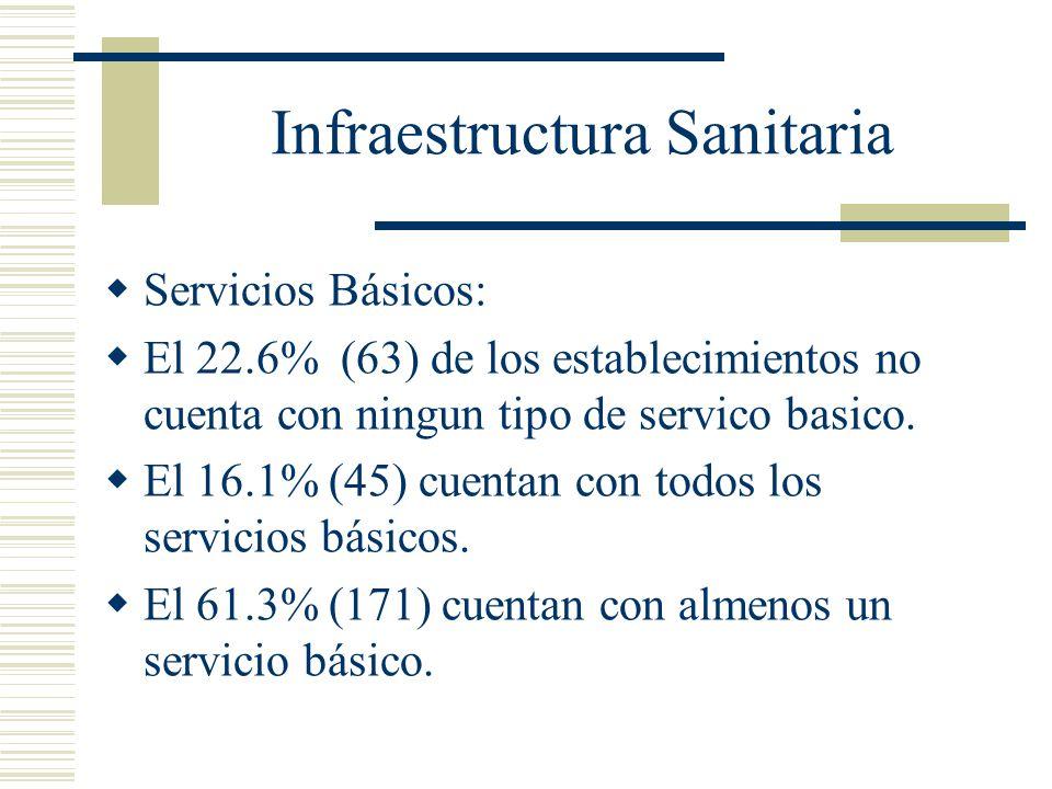 Infraestructura Sanitaria