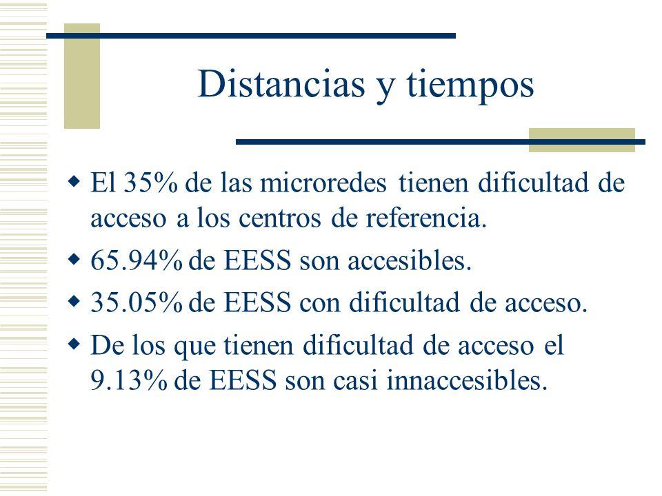 Distancias y tiempos El 35% de las microredes tienen dificultad de acceso a los centros de referencia.
