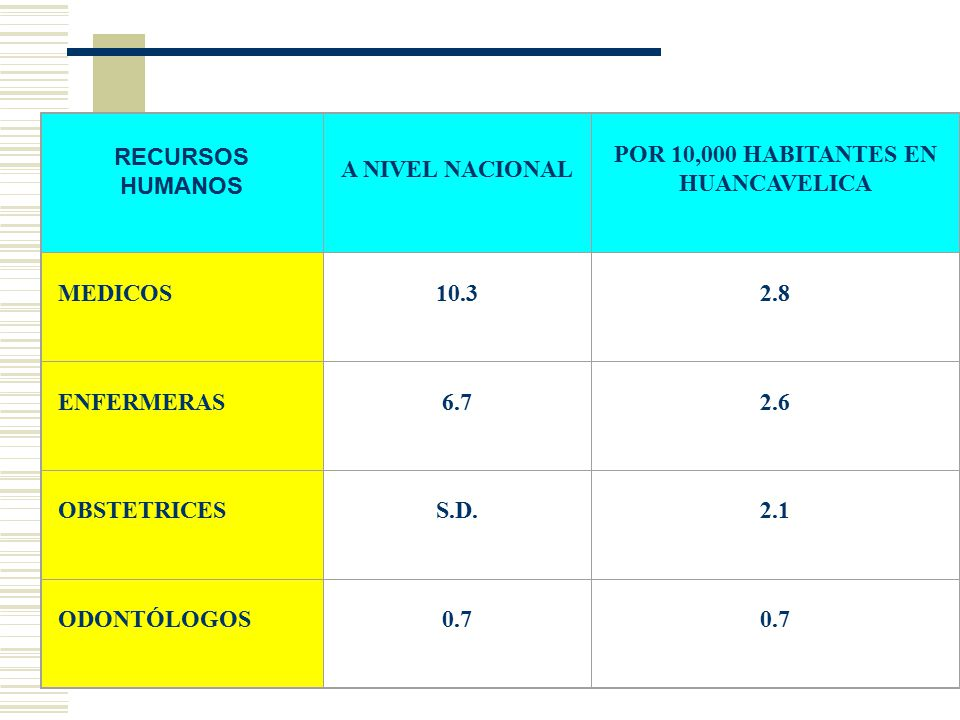 POR 10,000 HABITANTES EN HUANCAVELICA