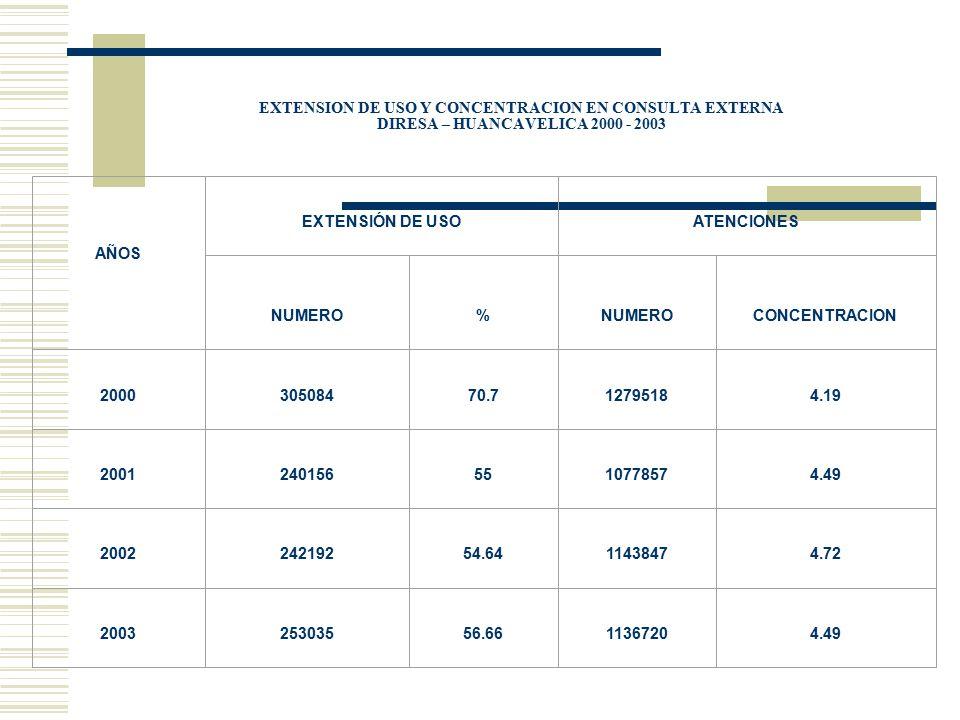 EXTENSION DE USO Y CONCENTRACION EN CONSULTA EXTERNA DIRESA – HUANCAVELICA 2000 - 2003