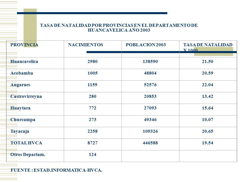 TASA DE NATALIDAD POR PROVINCIAS EN EL DEPARTAMENTO DE HUANCAVELICA AÑO 2003