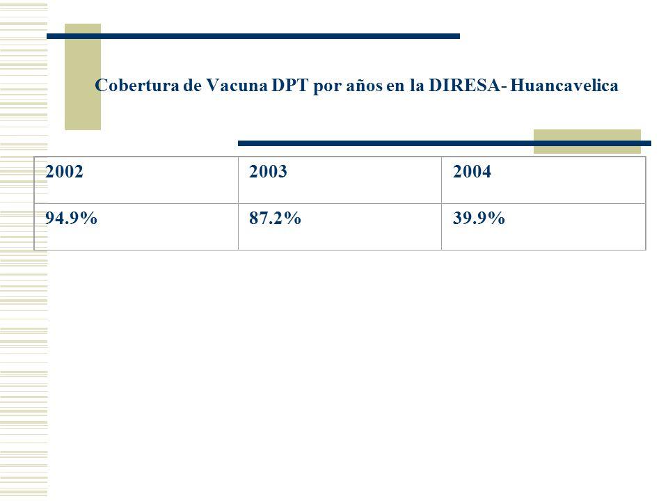 Cobertura de Vacuna DPT por años en la DIRESA- Huancavelica
