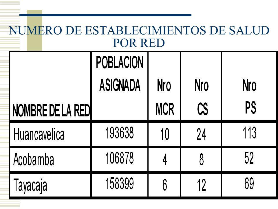 NUMERO DE ESTABLECIMIENTOS DE SALUD POR RED