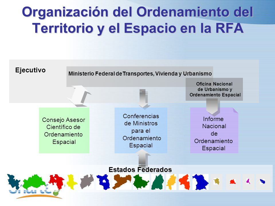 Organización del Ordenamiento del Territorio y el Espacio en la RFA