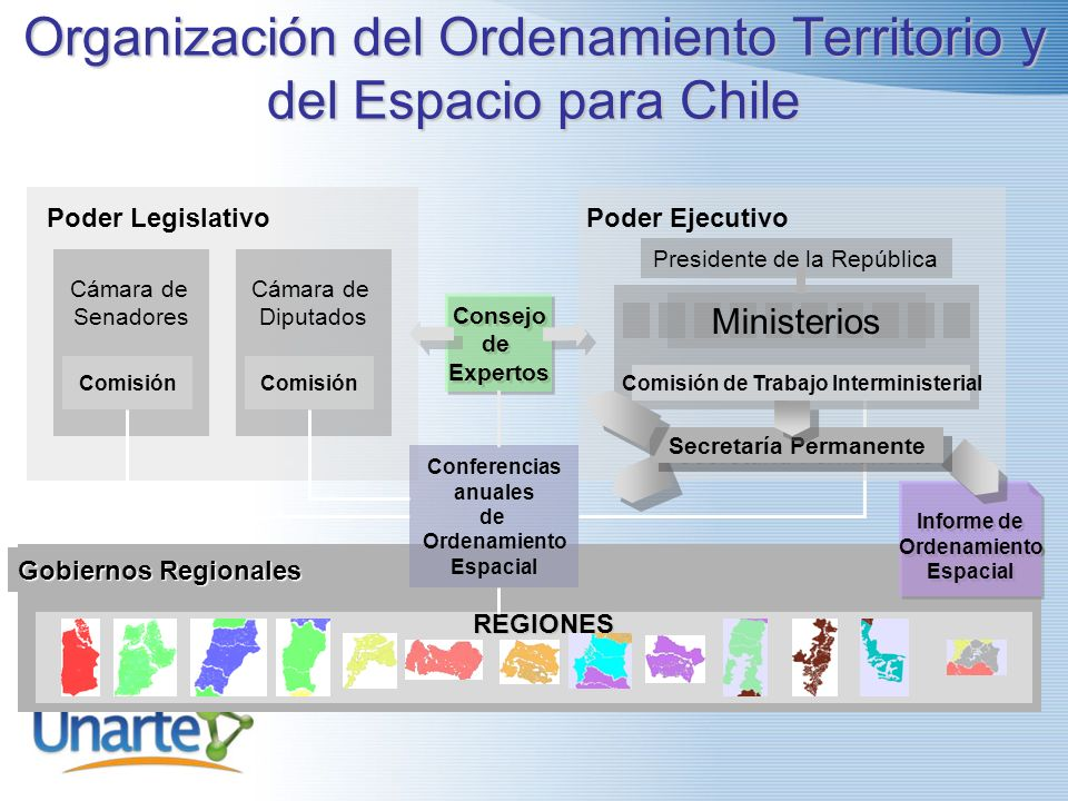 Organización del Ordenamiento Territorio y del Espacio para Chile