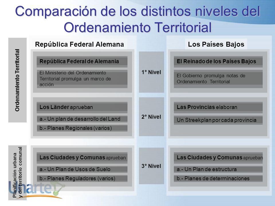 Comparación de los distintos niveles del Ordenamiento Territorial