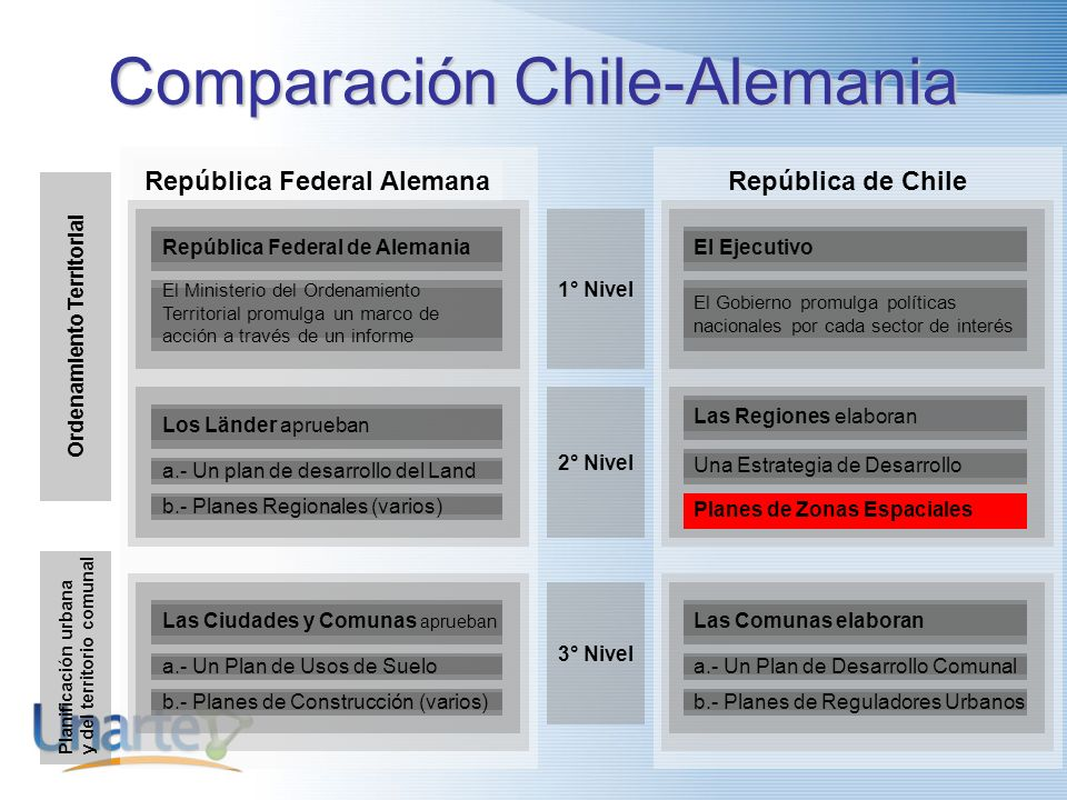 Comparación Chile-Alemania