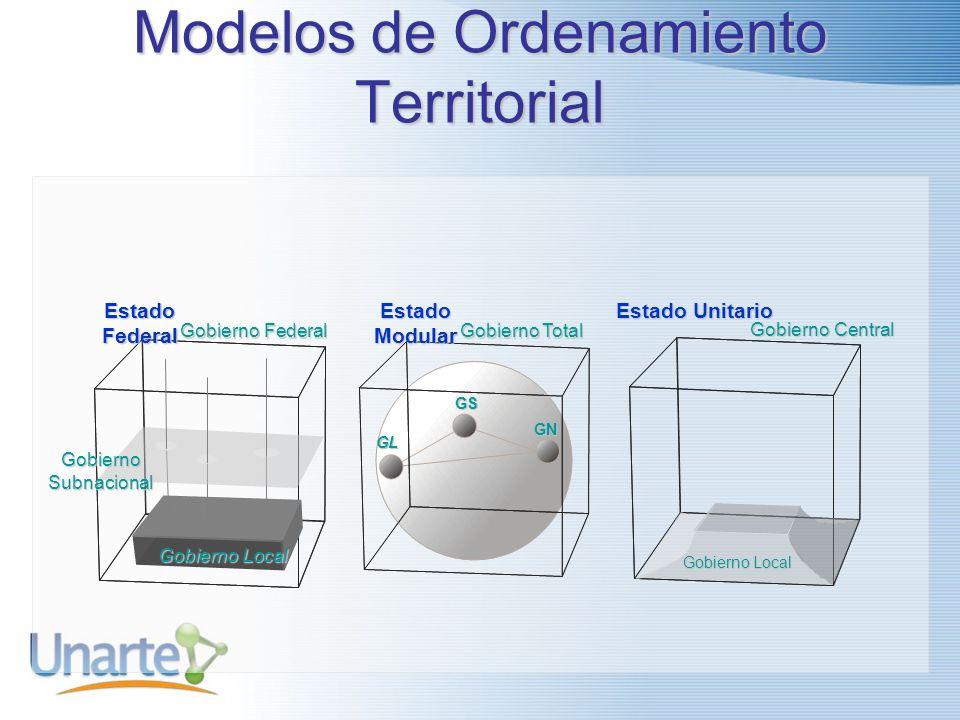 Modelos de Ordenamiento Territorial