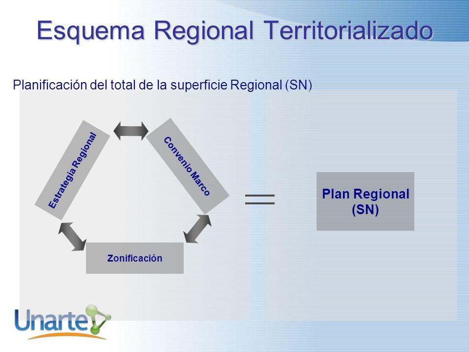 Esquema Regional Territorializado