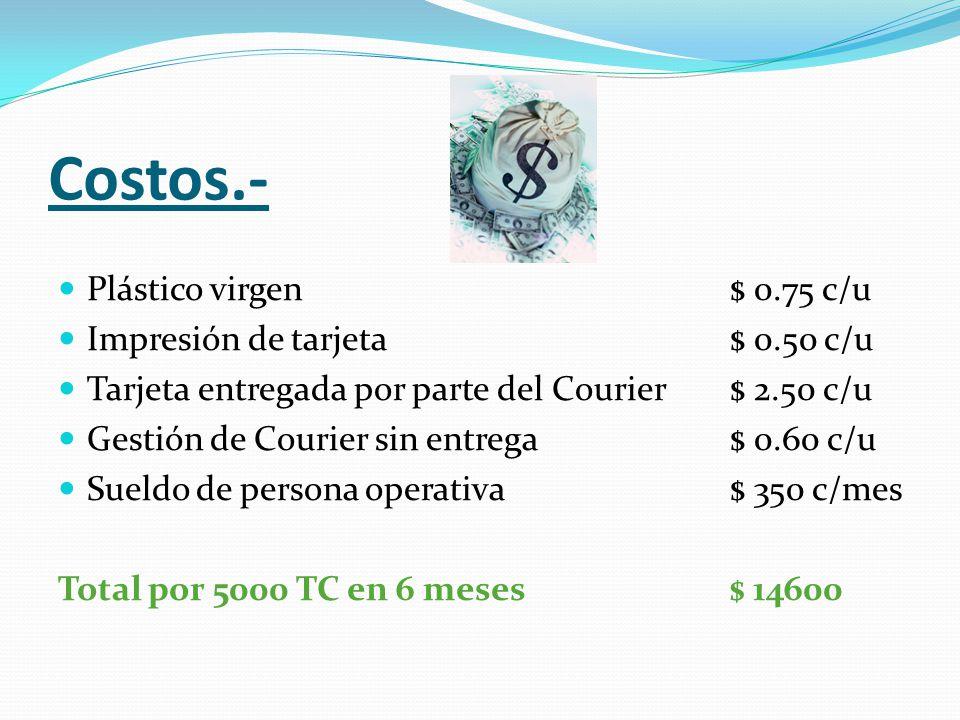 Costos.- Plástico virgen $ 0.75 c/u Impresión de tarjeta $ 0.50 c/u