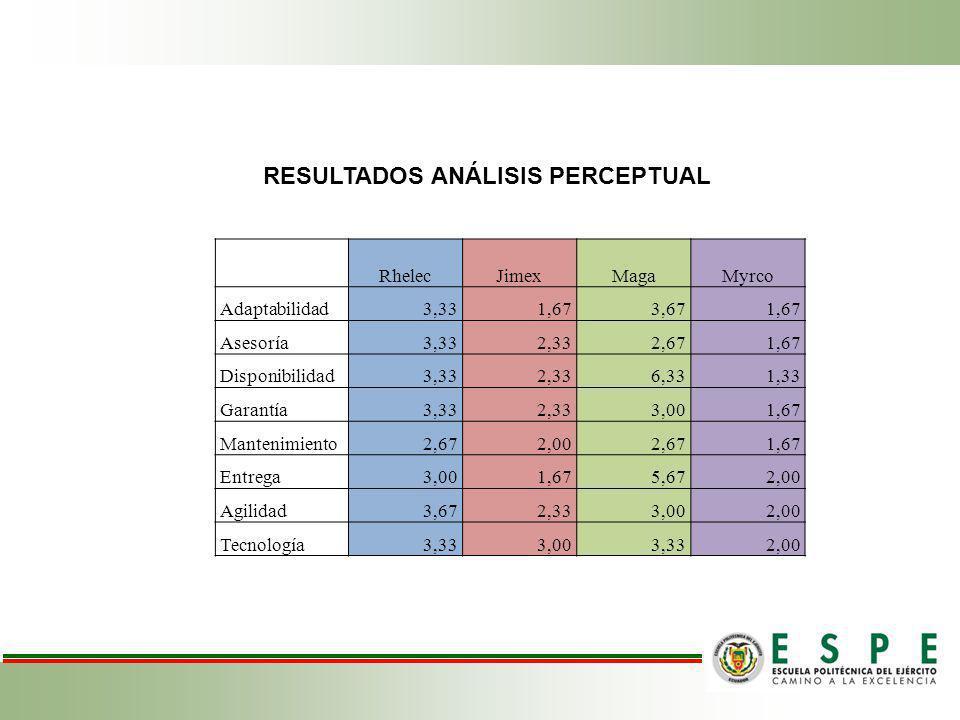 RESULTADOS ANÁLISIS PERCEPTUAL