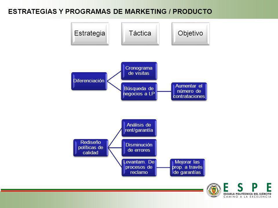 ESTRATEGIAS Y PROGRAMAS DE MARKETING / PRODUCTO
