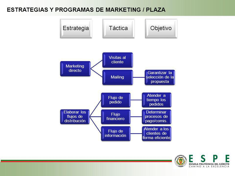 ESTRATEGIAS Y PROGRAMAS DE MARKETING / PLAZA