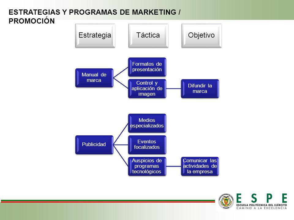 ESTRATEGIAS Y PROGRAMAS DE MARKETING / PROMOCIÓN