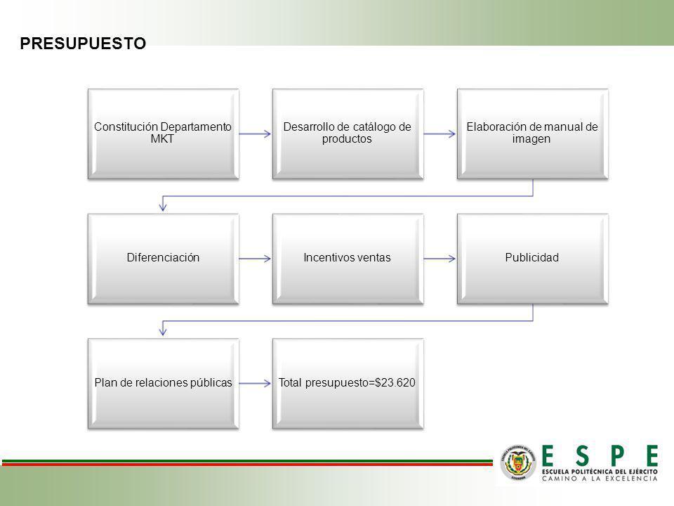 PRESUPUESTO Constitución Departamento MKT