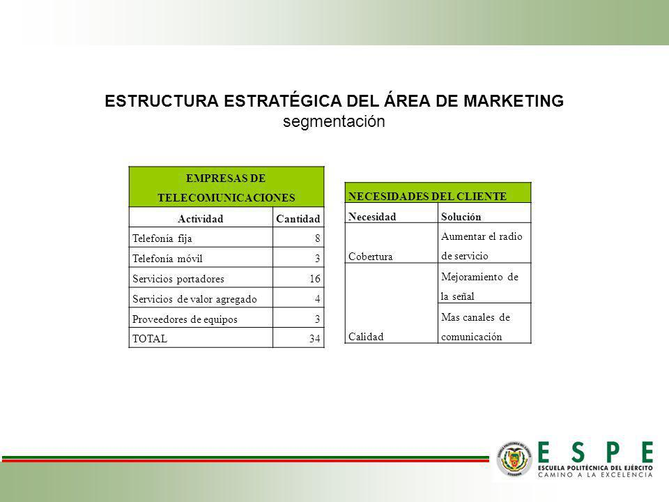 ESTRUCTURA ESTRATÉGICA DEL ÁREA DE MARKETING