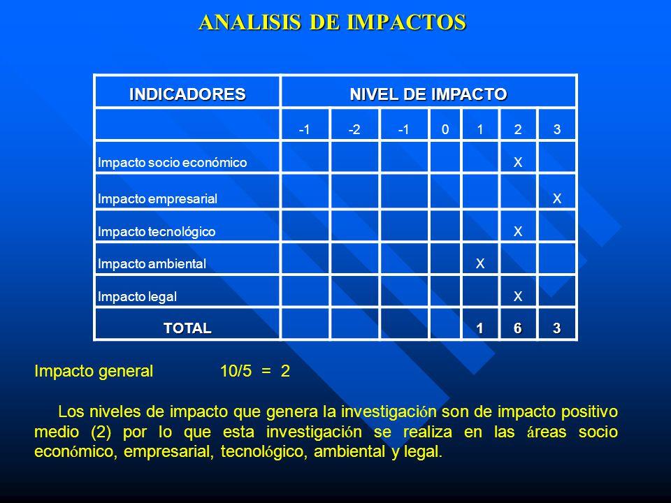 ANALISIS DE IMPACTOS INDICADORES NIVEL DE IMPACTO