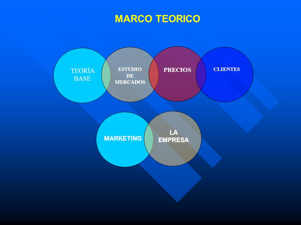 MARCO TEORICO TEORÍA BASE PRECIOS LA EMPRESA MARKETING