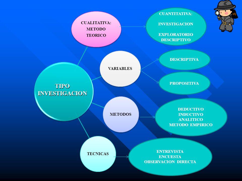 TIPO INVESTIGACION CUANTITATIVA: INVESTIGACION EXPLORATORIO
