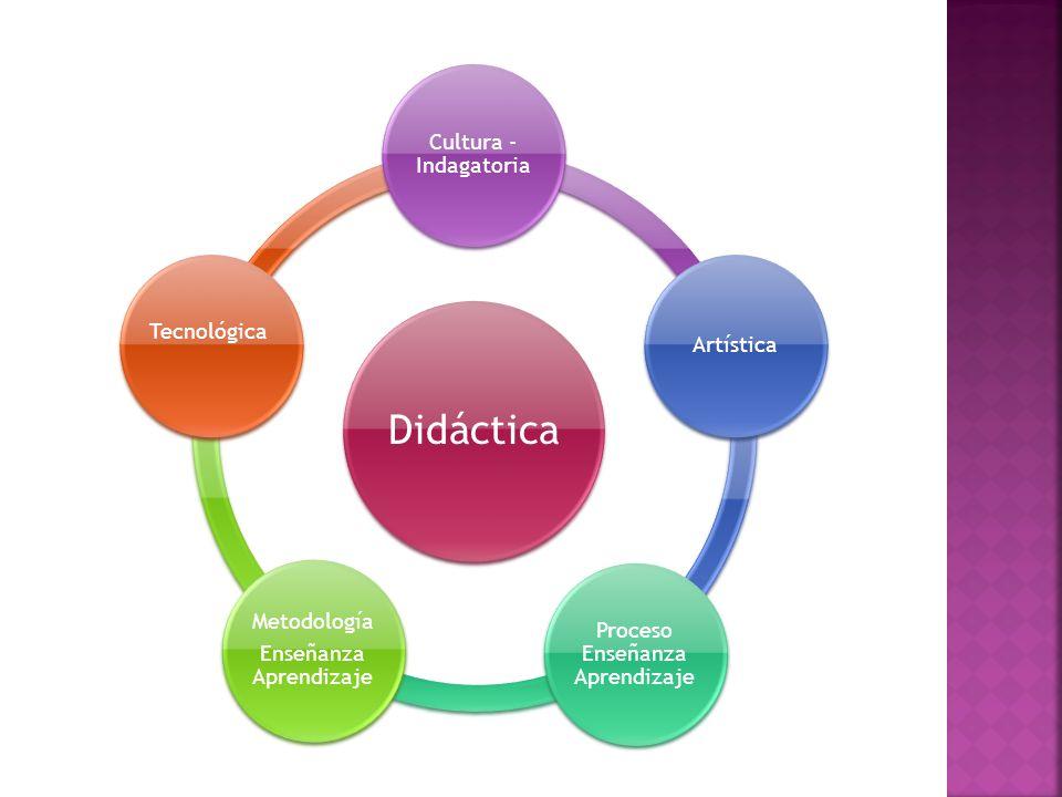 Proceso Enseñanza Aprendizaje Enseñanza Aprendizaje Metodología