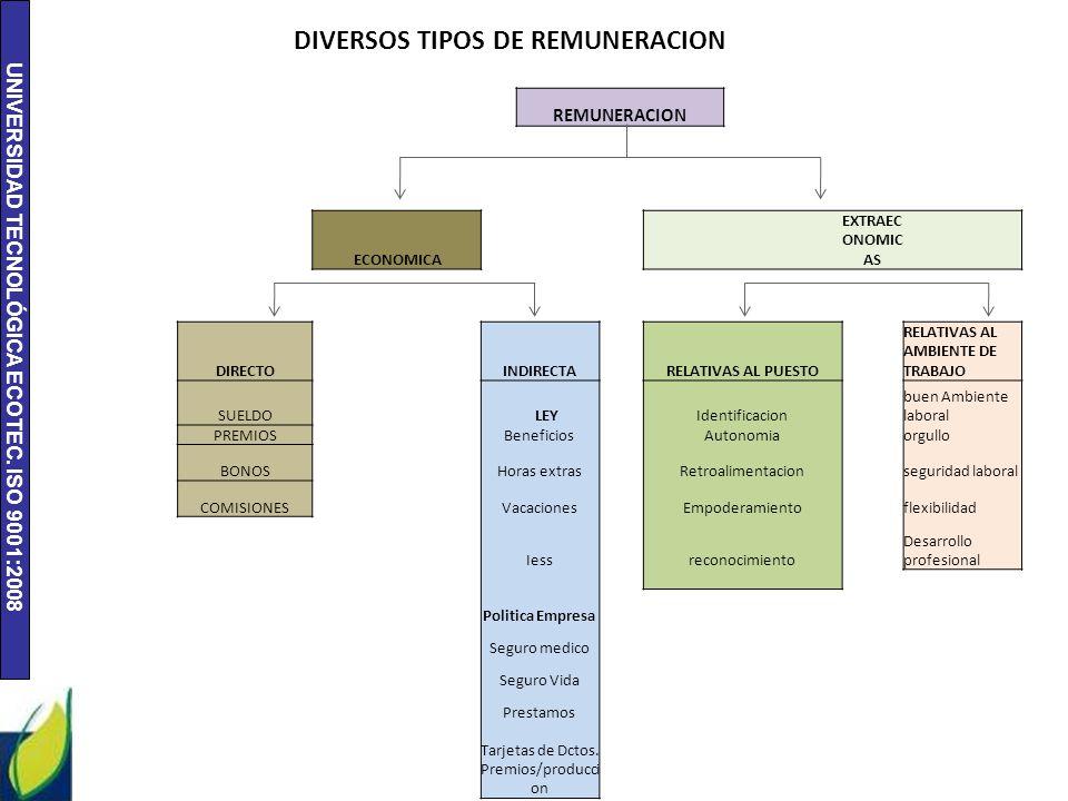 DIVERSOS TIPOS DE REMUNERACION
