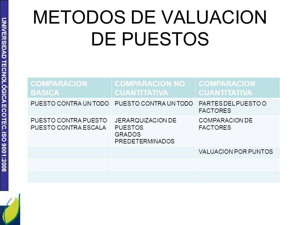 METODOS DE VALUACION DE PUESTOS