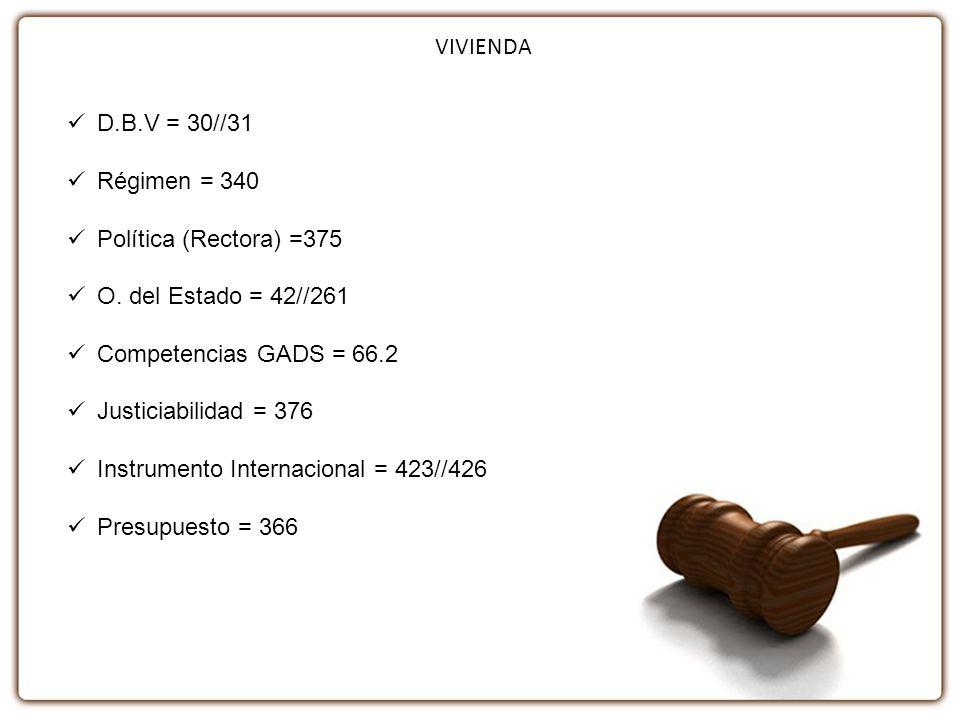 VIVIENDA D.B.V = 30//31. Régimen = 340. Política (Rectora) =375. O. del Estado = 42//261. Competencias GADS = 66.2.