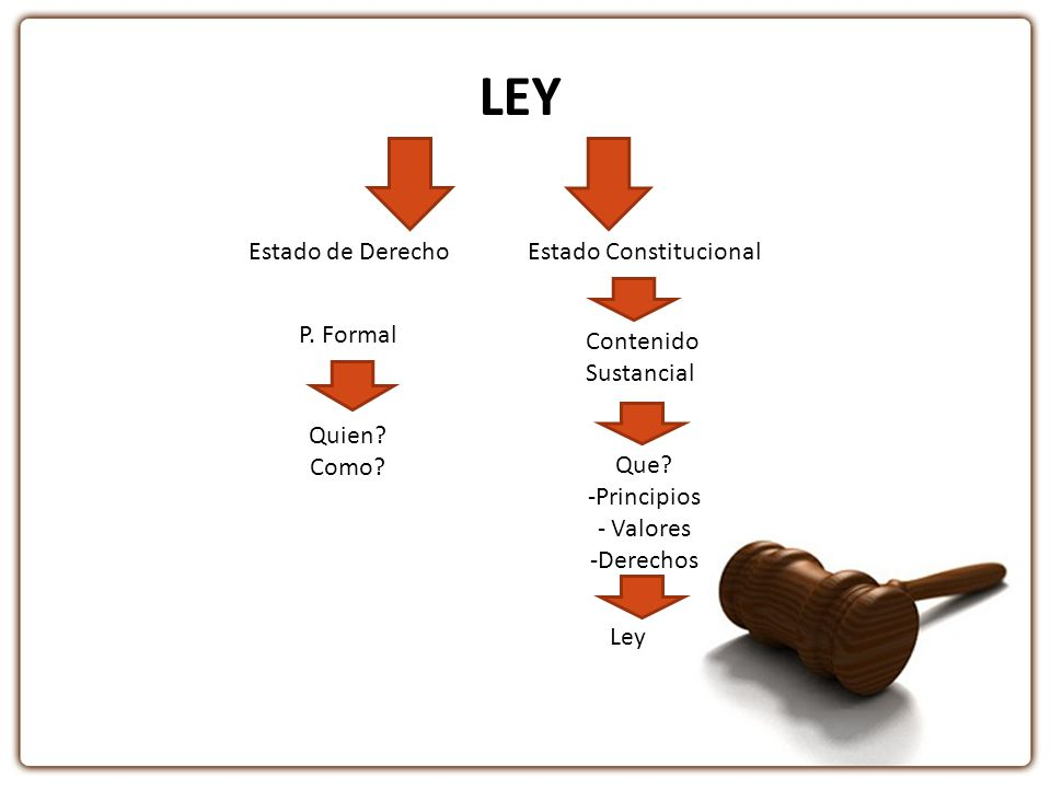 LEY Estado de Derecho Estado Constitucional P. Formal