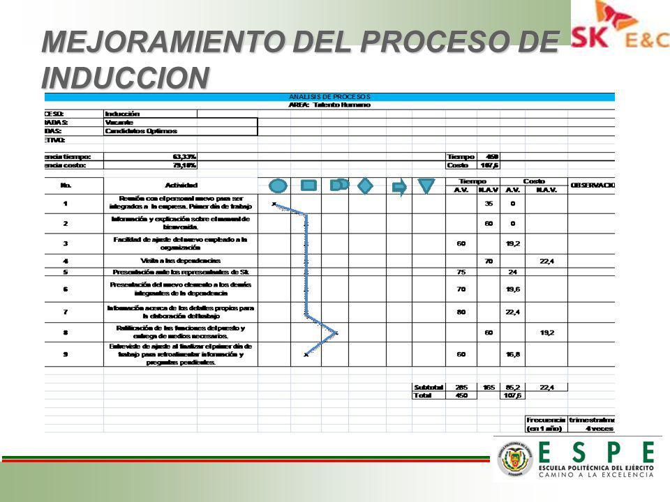 MEJORAMIENTO DEL PROCESO DE INDUCCION