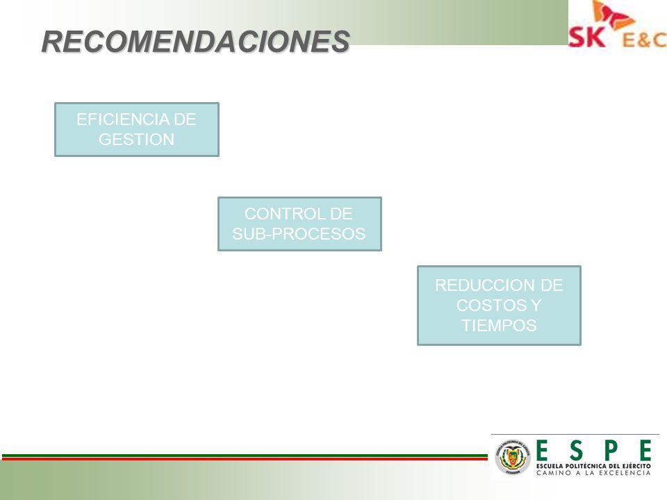 RECOMENDACIONES EFICIENCIA DE GESTION CONTROL DE SUB-PROCESOS
