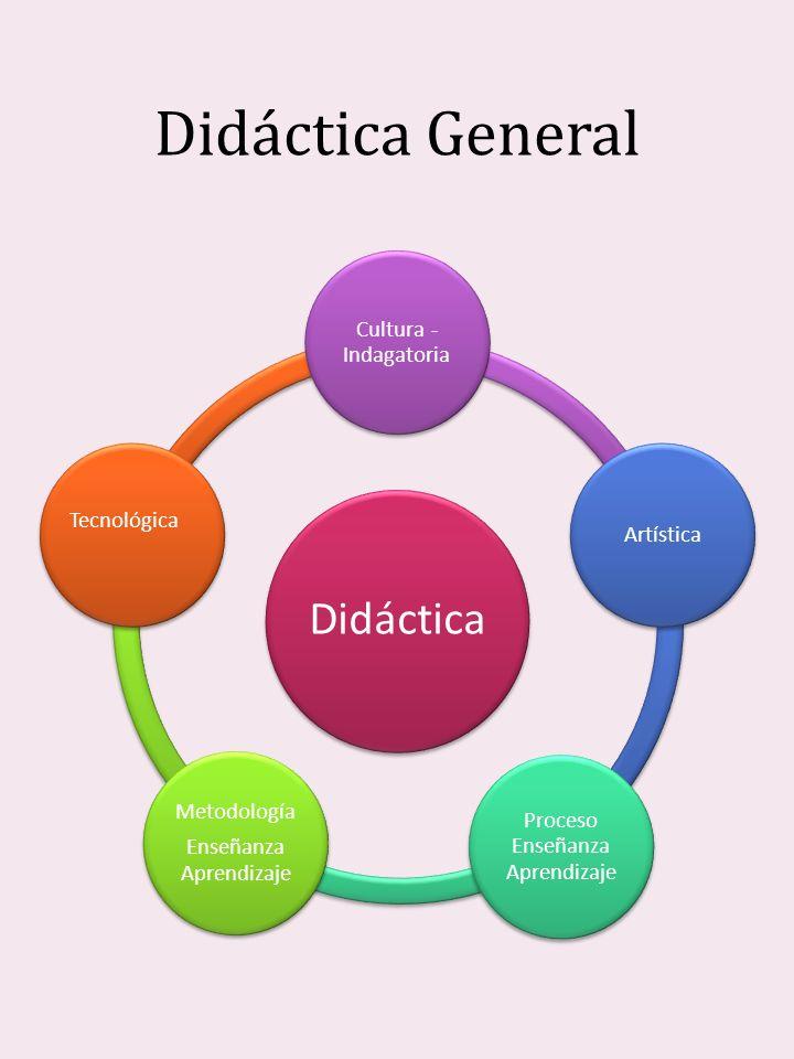 Didáctica General Didáctica Cultura - Indagatoria Artística
