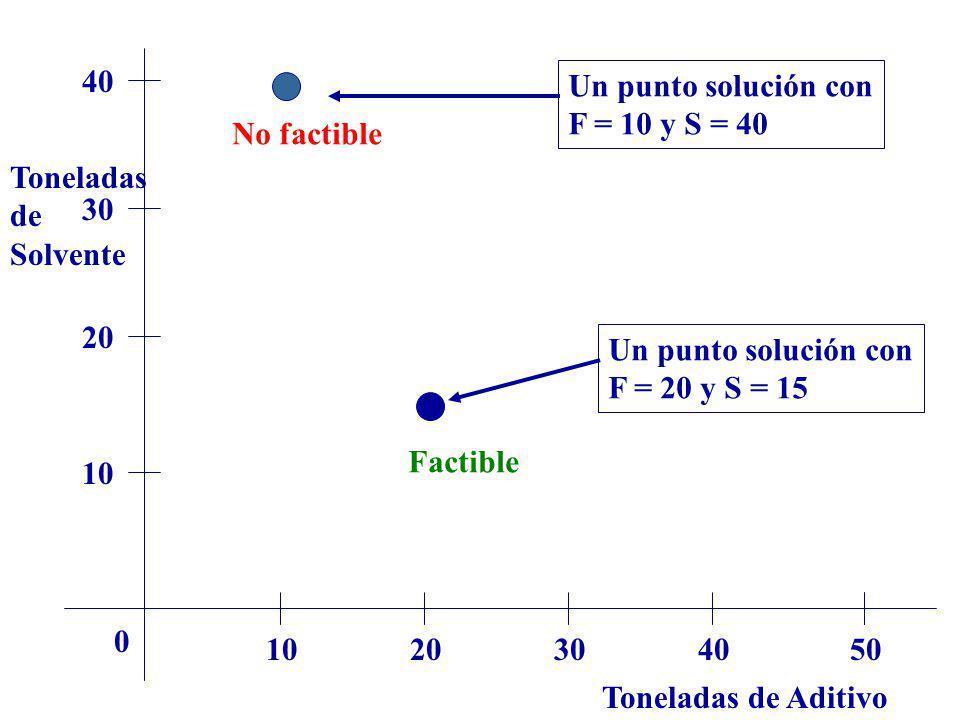 40 Un punto solución con. F = 10 y S = 40. No factible. Toneladas. de. Solvente. 30. 20. Un punto solución con.