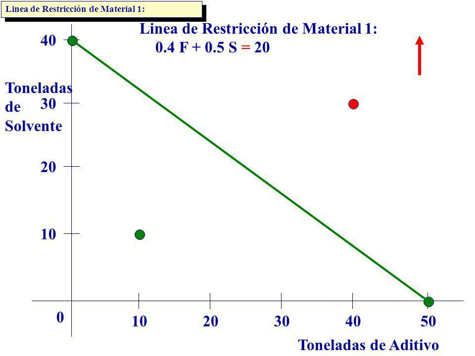 Linea de Restricción de Material 1: 0.4 F + 0.5 S = 20 40