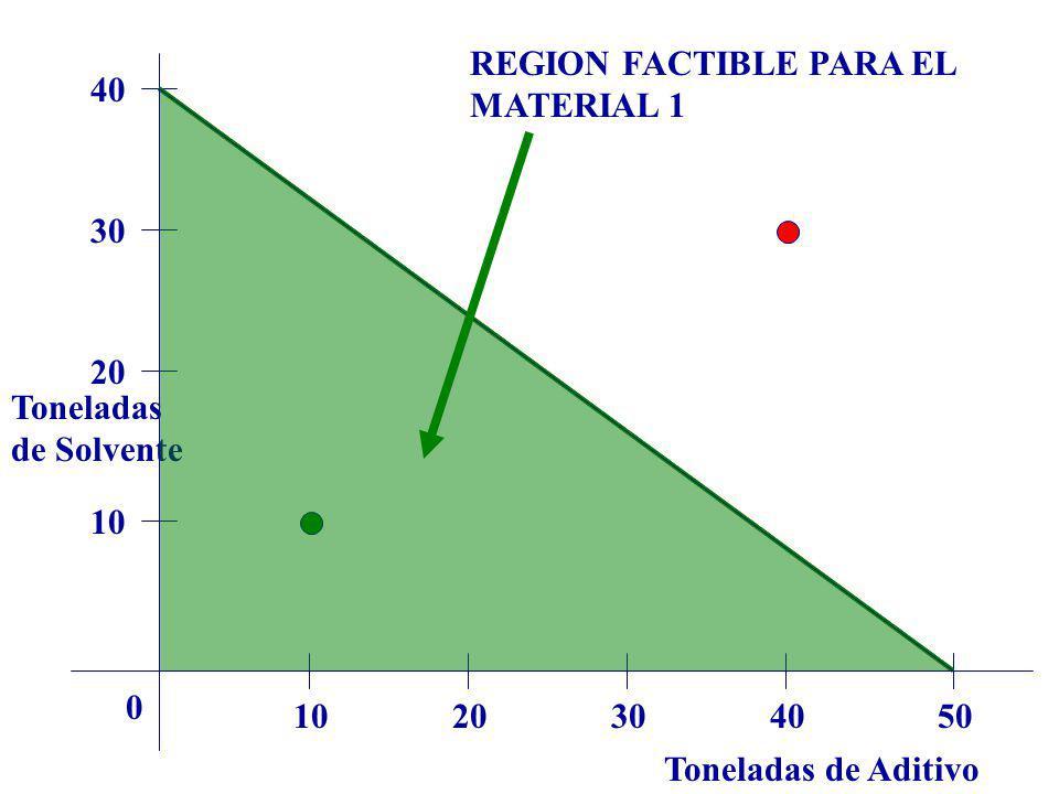 REGION FACTIBLE PARA EL