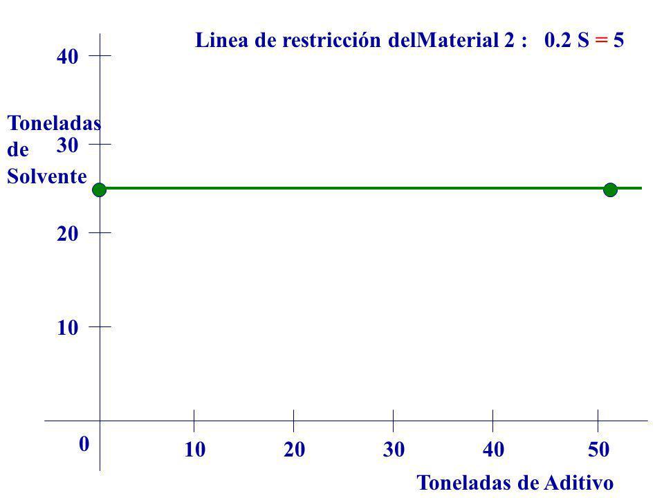 Linea de restricción delMaterial 2 : 0.2 S = 5