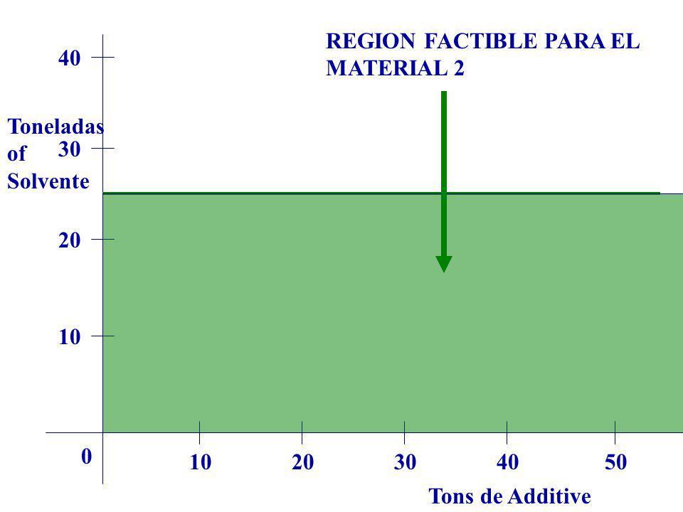 REGION FACTIBLE PARA EL MATERIAL 2 40