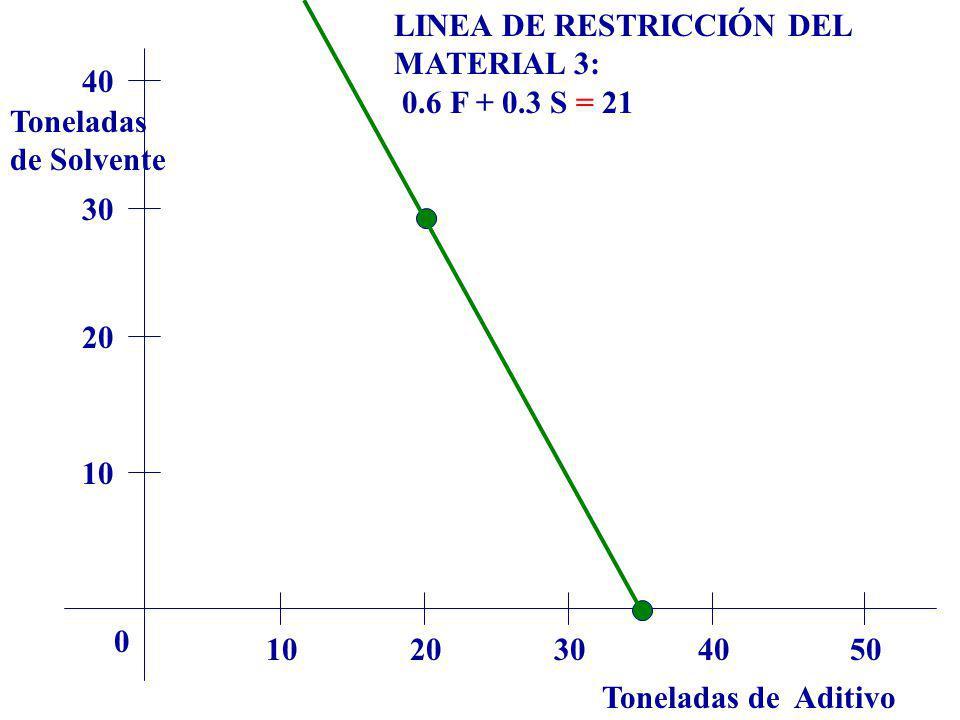 LINEA DE RESTRICCIÓN DEL MATERIAL 3:
