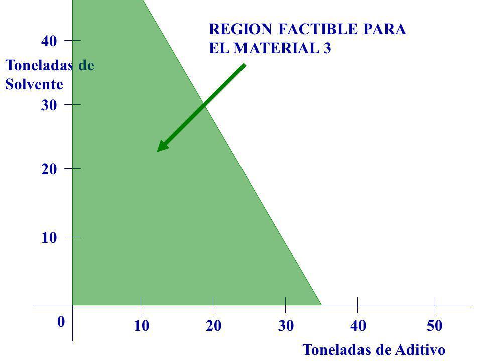 REGION FACTIBLE PARA EL MATERIAL 3