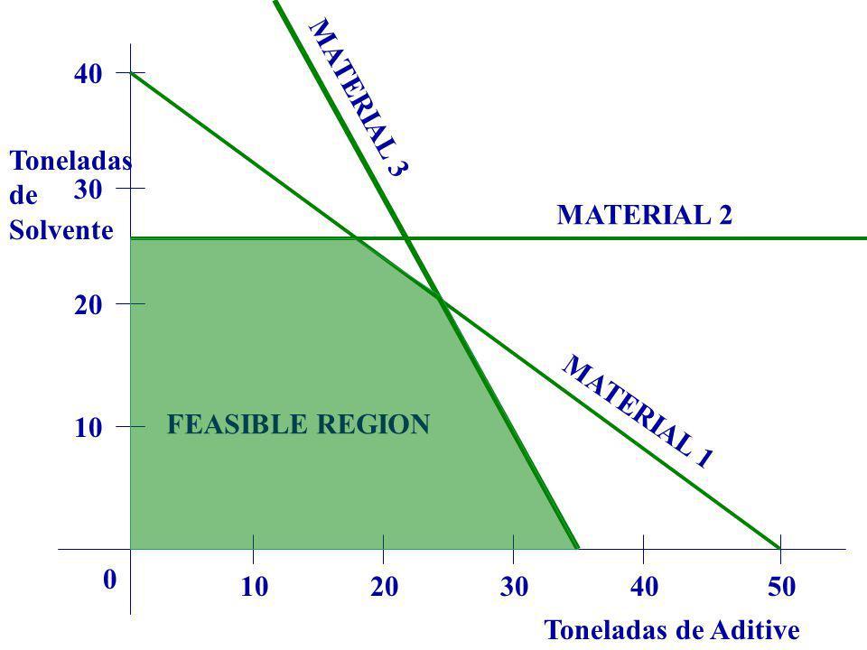 40 MATERIAL 3. Toneladas. de. Solvente. 30. MATERIAL 2. 20. MATERIAL 1. 10. FEASIBLE REGION.