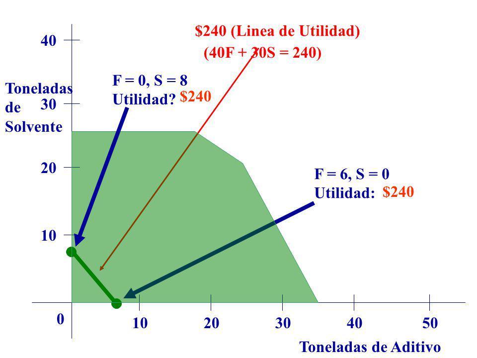 $240 (Linea de Utilidad) 40. (40F + 30S = 240) F = 0, S = 8. Utilidad Toneladas. de. Solvente.