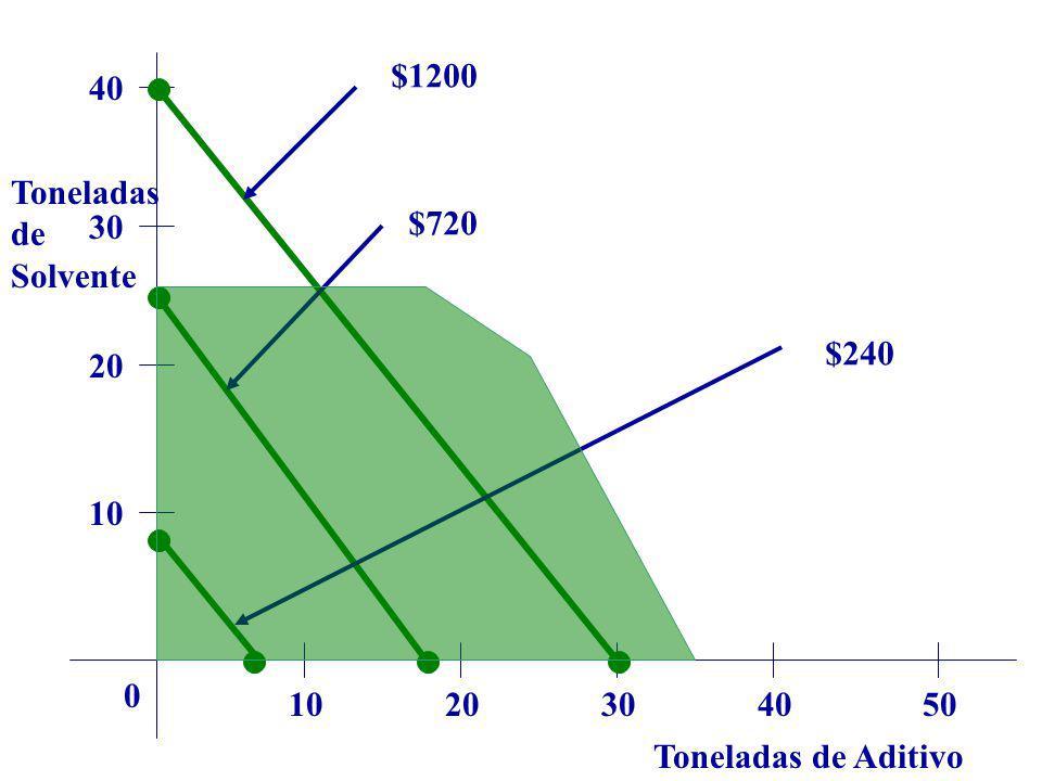$1200 40 Toneladas de Solvente 30 $720 $240 20 10 10 20 30 40 50 Toneladas de Aditivo