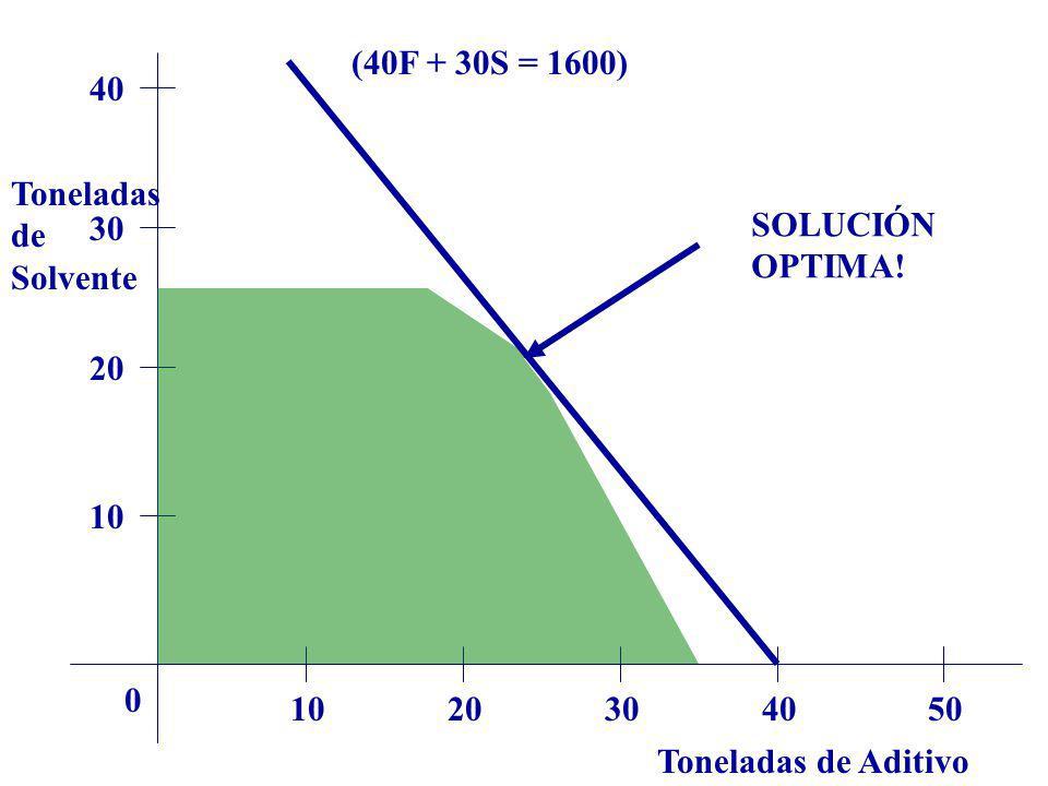 (40F + 30S = 1600) 40. Toneladas. de. Solvente. 30. SOLUCIÓN. OPTIMA! 20. 10. 10. 20. 30.