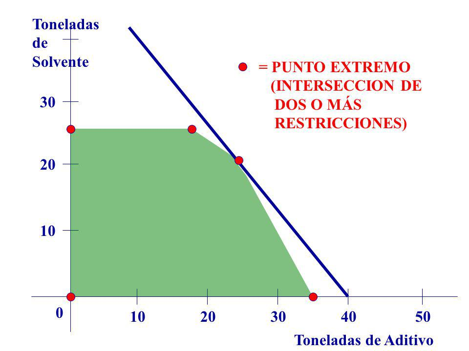 Toneladas de. Solvente. = PUNTO EXTREMO. (INTERSECCION DE DOS O MÁS RESTRICCIONES) 30.
